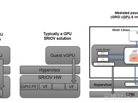 GPU虚拟化方案之——GPU直通模式