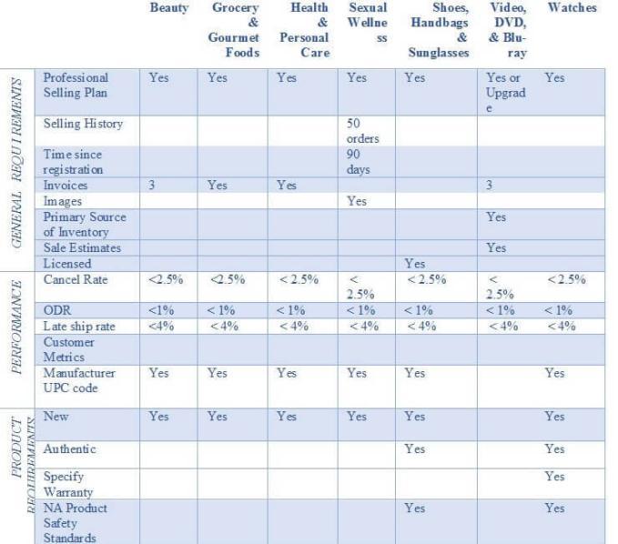亚马逊店铺绩效指标在十年内发生了什么变化?