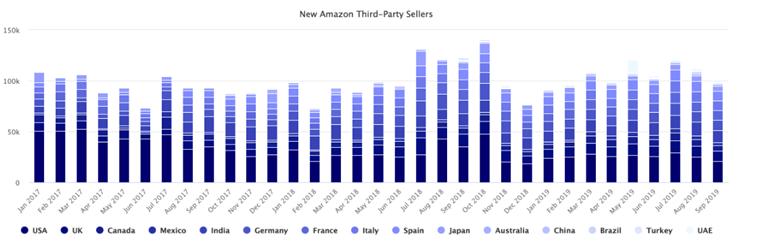 2017年至今亚马逊新增330万卖家,各站点新卖家分布比例如何
